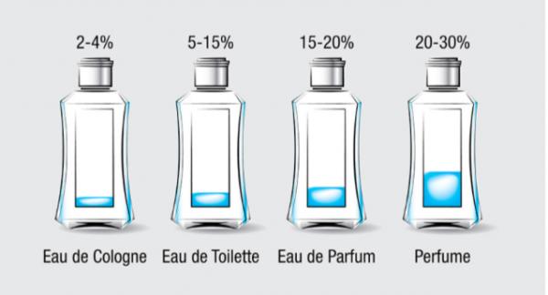 need and perfume